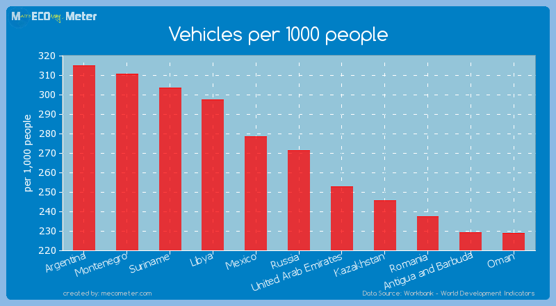 Vehicles per 1000 people of Russia