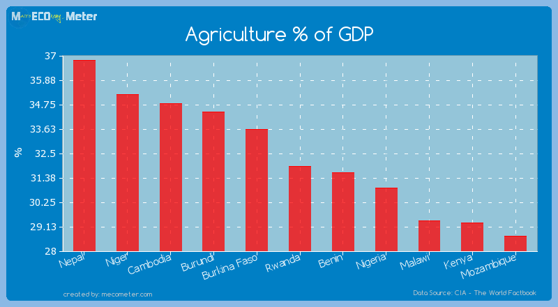 Agriculture % of GDP of Rwanda