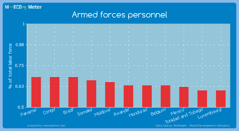 Armed forces personnel of Rwanda