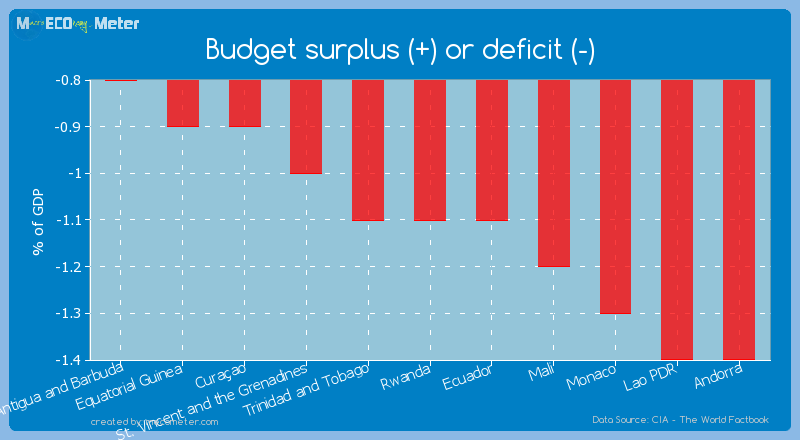 Budget surplus (+) or deficit (-) of Rwanda