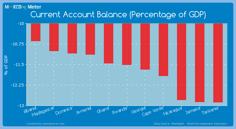 Current Account Balance (Percentage of GDP) of Rwanda