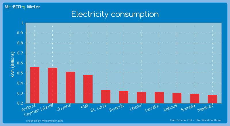Electricity consumption of Rwanda