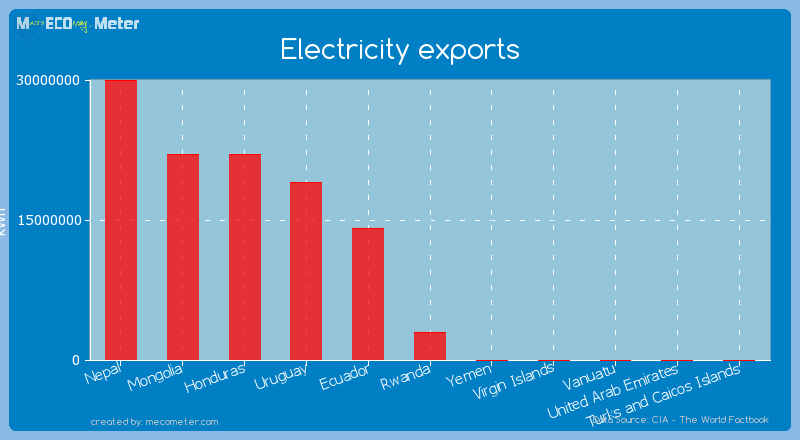 Electricity exports of Rwanda