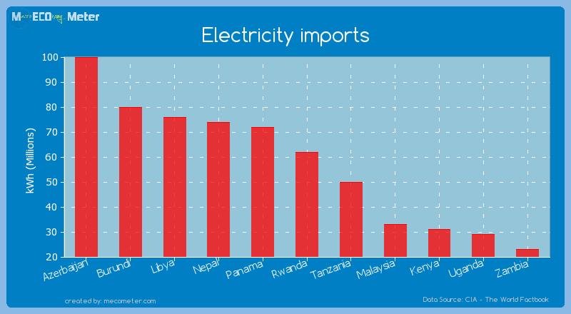 Electricity imports of Rwanda