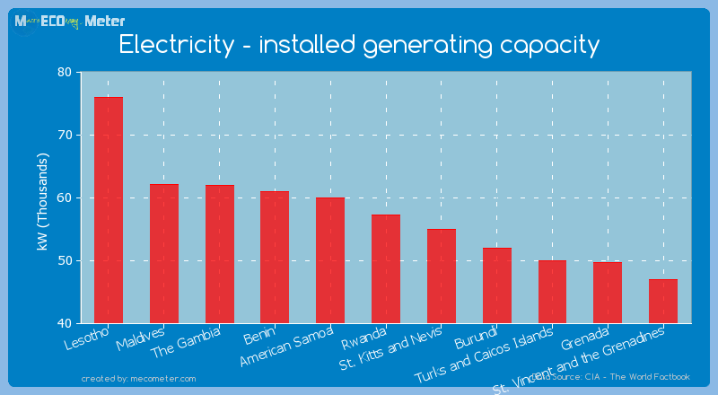Electricity - installed generating capacity of Rwanda