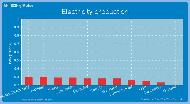 Electricity production of Rwanda