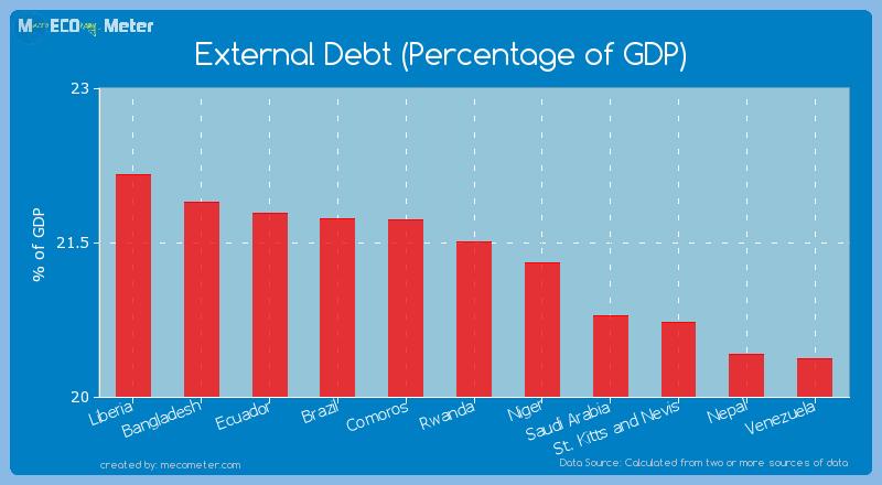 External Debt (Percentage of GDP) of Rwanda