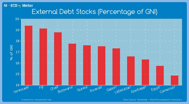 External Debt Stocks (Percentage of GNI) of Rwanda