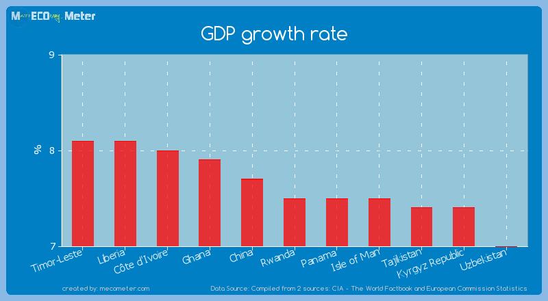 GDP growth rate of Rwanda