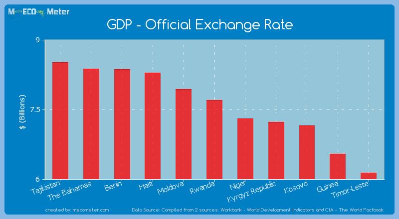 GDP - Official Exchange Rate of Rwanda