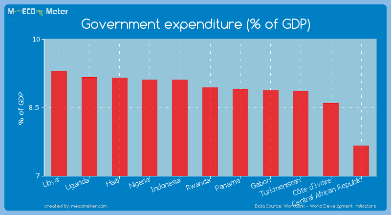 Government expenditure (% of GDP) of Rwanda