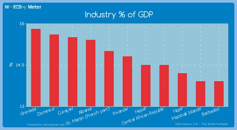 Industry % of GDP of Rwanda