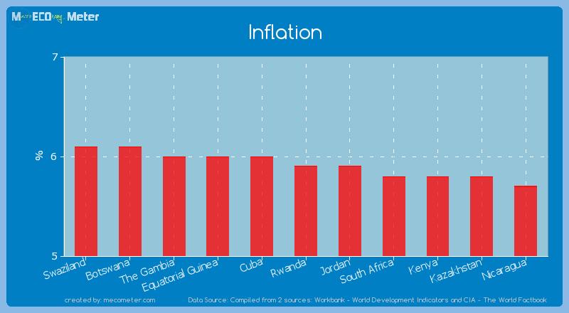 Inflation of Rwanda