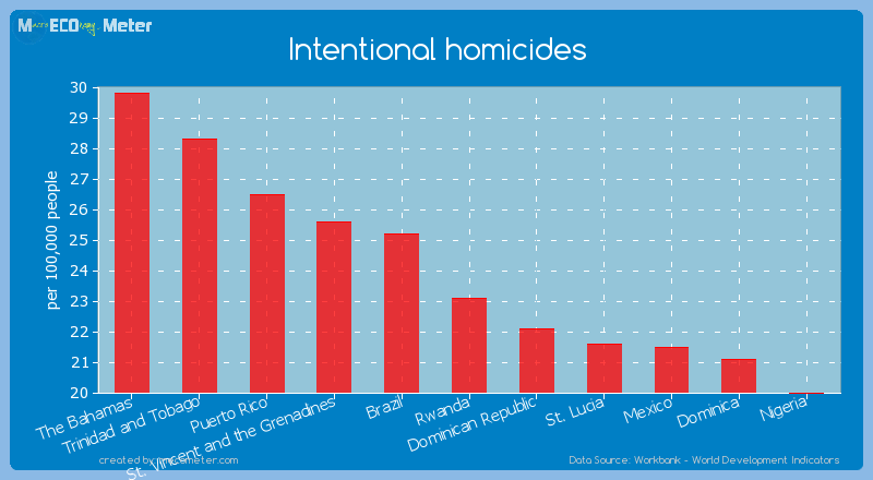 Intentional homicides of Rwanda