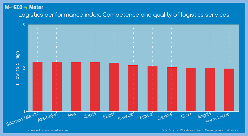 Logistics performance index: Competence and quality of logistics services of Rwanda