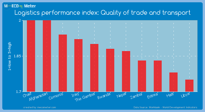 Logistics performance index: Quality of trade and transport of Rwanda