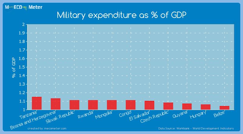 Military expenditure as % of GDP of Rwanda