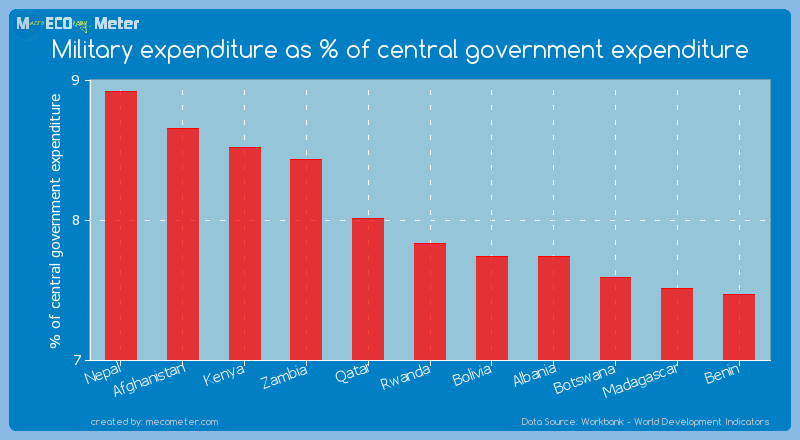 Military expenditure as % of central government expenditure of Rwanda