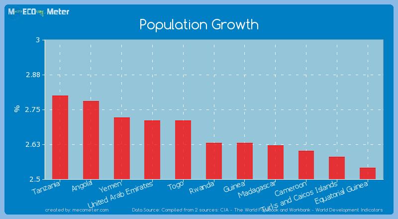 Population Growth of Rwanda