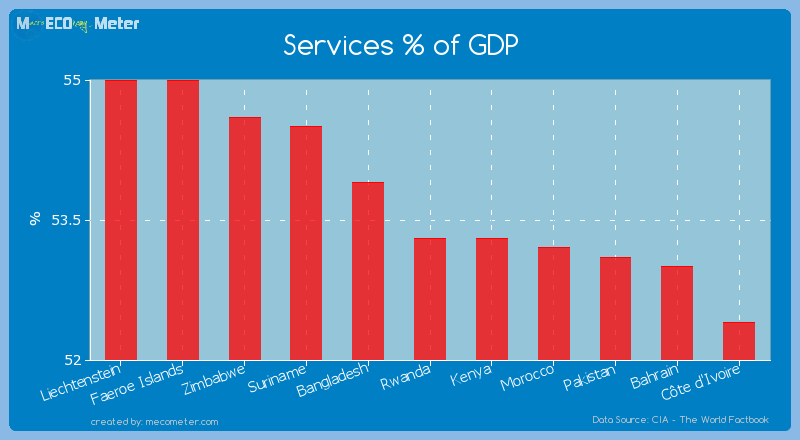 Services % of GDP of Rwanda