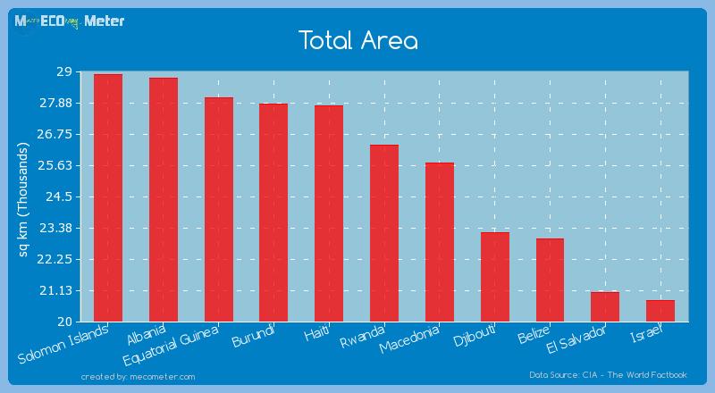 Total Area of Rwanda