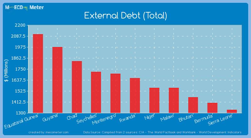 External Debt (Total) of Rwanda