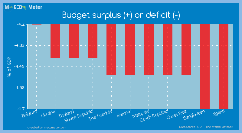 Budget surplus (+) or deficit (-) of Samoa