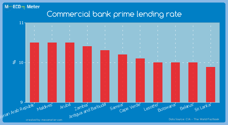 Commercial bank prime lending rate of Samoa