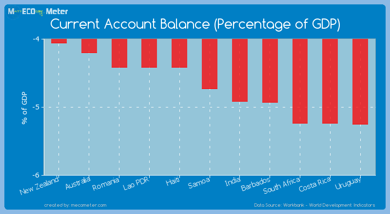 Current Account Balance (Percentage of GDP) of Samoa