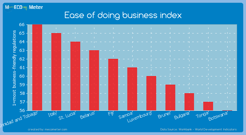 Ease of doing business index of Samoa