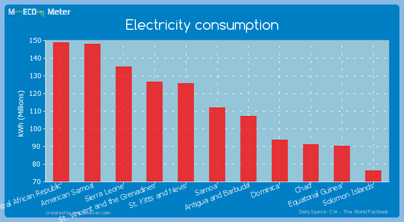 Electricity consumption of Samoa