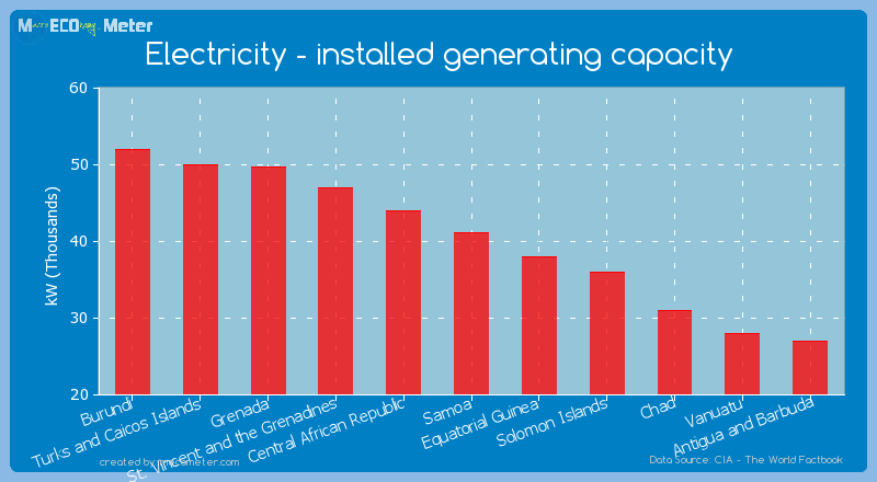 Electricity - installed generating capacity of Samoa