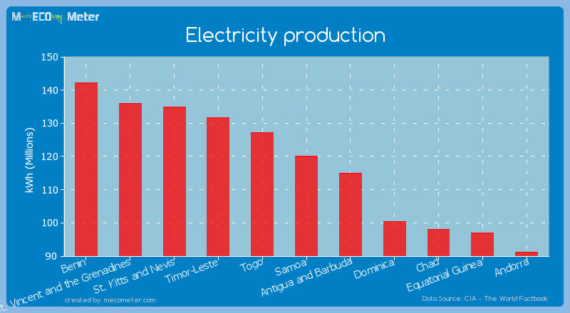 Electricity production of Samoa