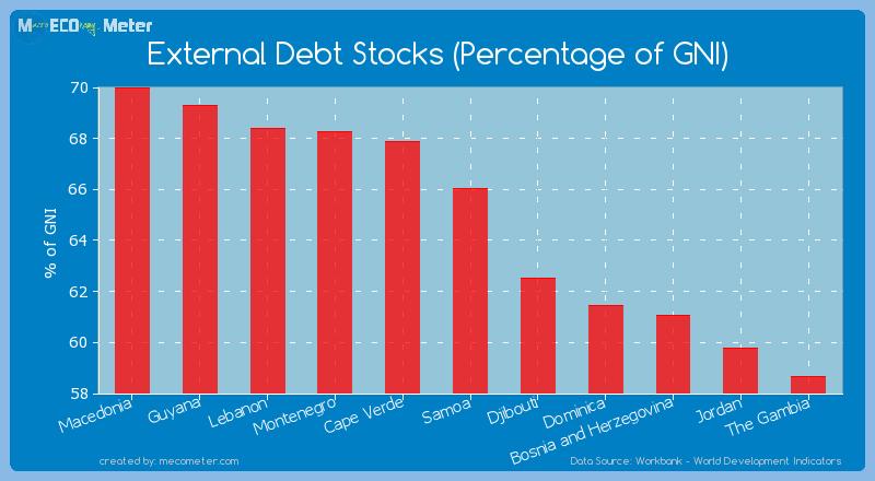 External Debt Stocks (Percentage of GNI) of Samoa