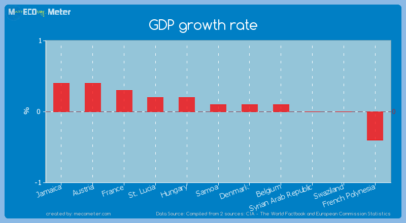 GDP growth rate of Samoa