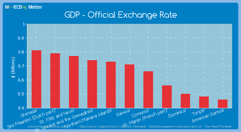 GDP - Official Exchange Rate of Samoa