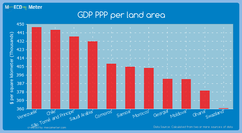 GDP PPP per land area of Samoa