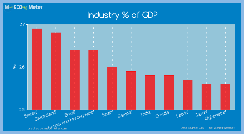 Industry % of GDP of Samoa