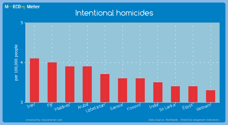 Intentional homicides of Samoa