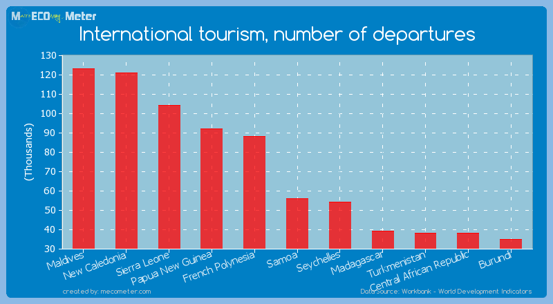 International tourism, number of departures of Samoa