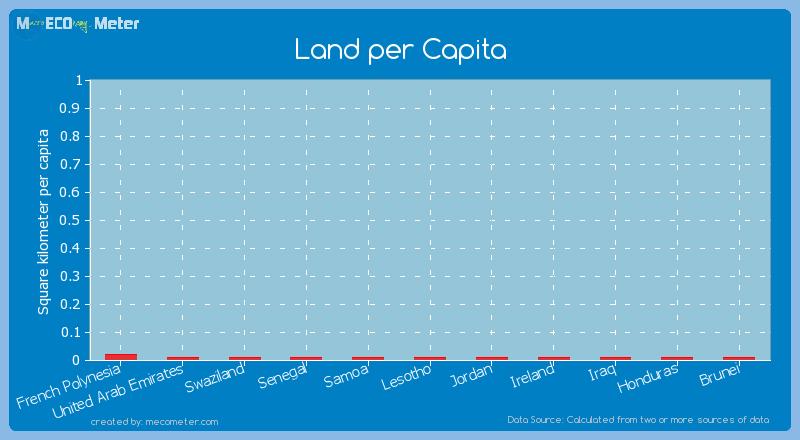 Land per Capita of Samoa
