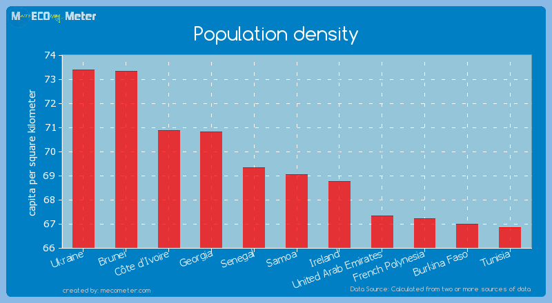 Population density of Samoa