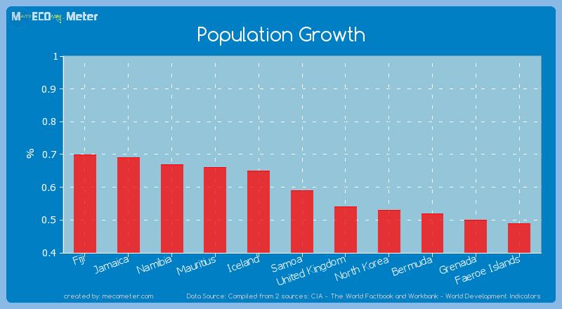 Population Growth of Samoa