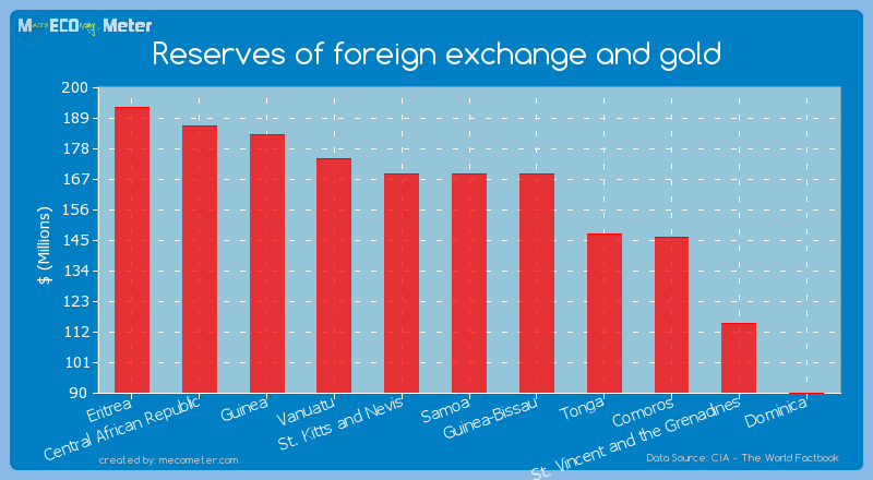 Reserves of foreign exchange and gold of Samoa