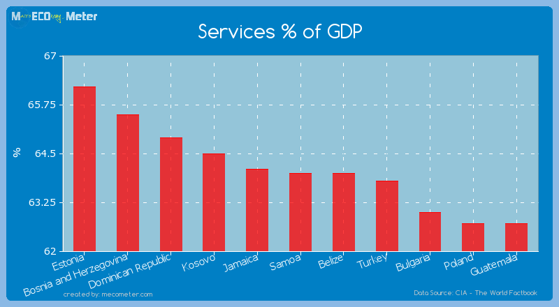 Services % of GDP of Samoa