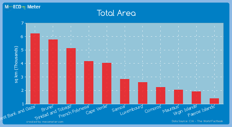 Total Area of Samoa