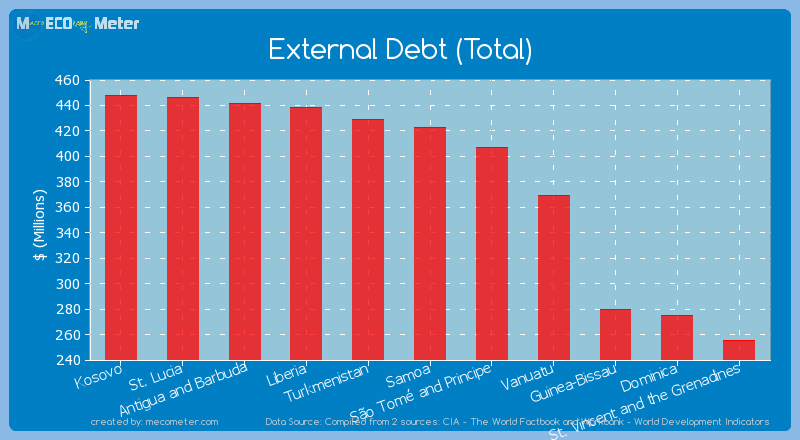 External Debt (Total) of Samoa