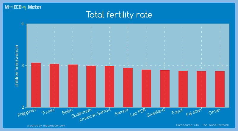 Total fertility rate of Samoa