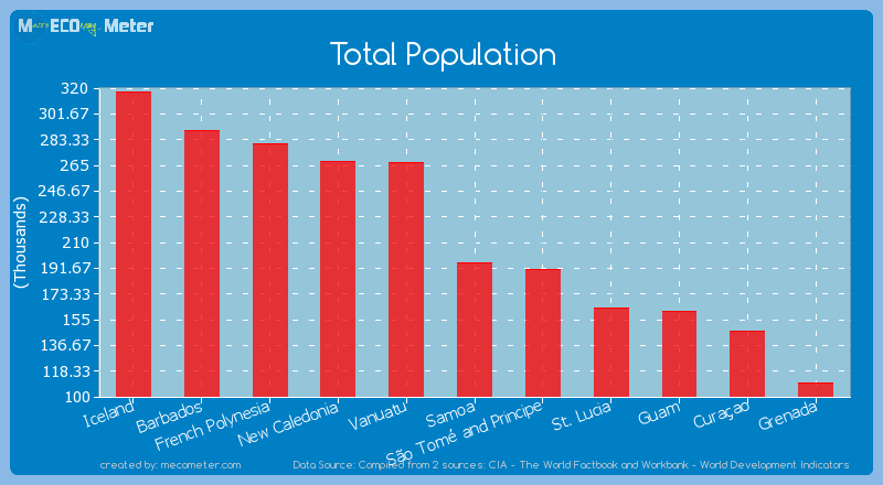Total Population of Samoa