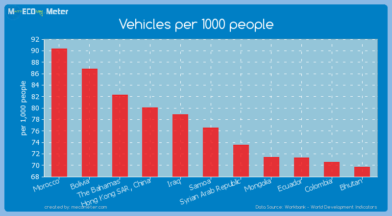 Vehicles per 1000 people of Samoa